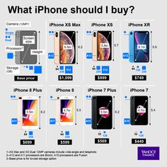 How to know which iPhone is right for you Iphone Camera, Iphone Phone, Best Iphone, Apple Iphone, Latest Cell Phones, Computer Basics, Online Contest, Iphone Hacks, Phone Organization