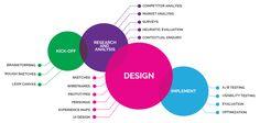 ux design process diagram - Google Search