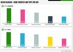 """Vorsätze und Tipps 2015 von 62 Bloggern zur Blogparade """"Besser Bloggen"""""""
