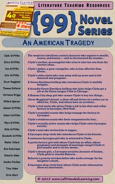 An American Tragedy - here's a character cheat-sheet taken from the Highly Effective Teaching Resource {99 Novel} Series by LeftHandedLearning.com - An easy to use Differentiated Instruction technique, for scaffolding, Inclusion, regular or Special Education. A must for English teachers! Get them all at https://www.teacherspayteachers.com/Store/Left-handed-Learning/Category/-99-Novel-Series