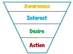 Consumer Behavior Evolution & Marketing Challenges (Part II)  Understanding Purchase Funnel Model and exploring its drawbacks.
