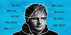 Sheeran ÷
