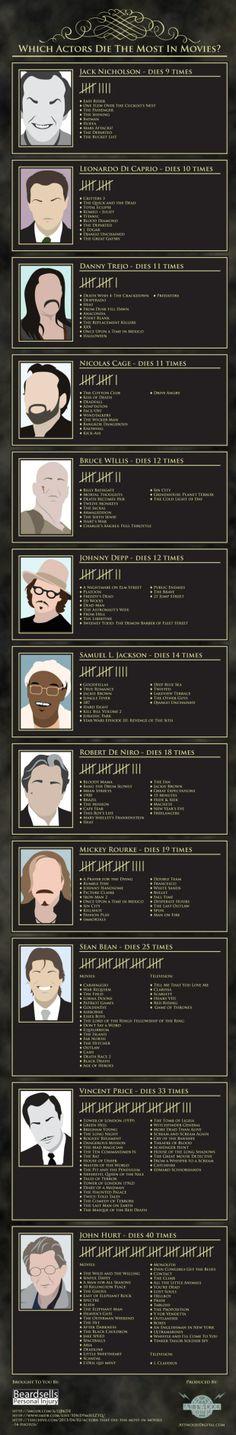 Imagen: Actores que más veces han muerto en el cine - ENFILME.COM