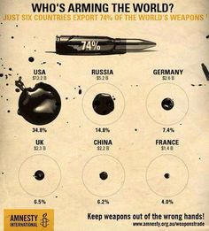 ••WHO is WEAPONIZING the World?!•• Amnesty International infographic 2015 • Since our countries can NOT fathom Peace, only perpetual Strife / Wars / Imperialism / Racism etc. WHO ARMS the World?! • 1. USA 34.8%!! ($12.2B/yr) 2. RUS 14.8%!! ($5.2B/yr) 3. DE 7.4%! ($2.6B/yr) 4. UK 6.5% ($2.3B/yr) 5. CH 6.2% ($2.2B/yr) 6. FR 4.0% ($1.4B/yr) • http://www.amnesty.org.au/weaponstrade