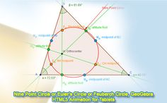 GeoGebra Dynamic Geometry: Nine Point Circle, Eulers Circle or Feuerbach Circle, HTML5 Animation. Teaching, School, College, Mathematics Education.
