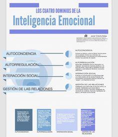 4 pilares de la inteligencia emocional #inteligenciaemocional #estudiantes #umayor