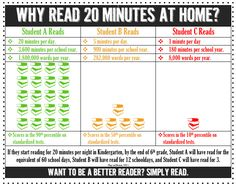 Why Read 20 Minutes A day? Colored version for Parent Teacher Conferences Teaching Tips, Teaching Reading, Reading Facts, Reading Groups, Guided Reading, Reading Meme, Reading Homework, Guided Math, Student Reading