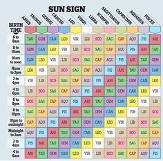 How to find your rising sign: You can discover your rising sign on our chart above. compatibility What your other star sign reveals, by OSCAR CAINER Learn Astrology, Astrology And Horoscopes, Astrology Numerology, Astrology Chart, Zodiac Signs Astrology, Zodiac Star Signs, Zodiac Signs Compatibility Chart, Numerology Chart, Astrology Rising Sign