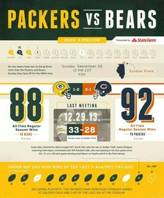 Green Bay Packers vs Chicago Bears rivalry infograph