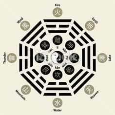 [Bagua King Wen (Later Heaven) – Eight Trigrams Royalty\\dw//]\\dw//