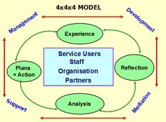 4x4x4 Integrated Model of Supervision