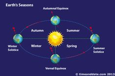 Image result for rotation of earth and seasons