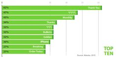 Email Marketing - The 10 Best (and Worst) Performing Words in Email Subject Lines : MarketingProfs Article Sales And Marketing, Email Marketing, Content Marketing, Digital Marketing, Two Word Phrases, Email Subject Lines, Workplace Wellness, Best Email, Charts And Graphs