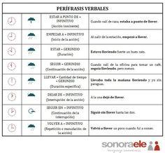 ONLINE SPANISH - SONORA ELE: TEMA: Perífrasis verbales