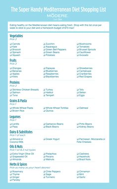 Med diet shopping list_r4.png 2,500×4,042 pixels