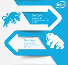 Bull/Bear Case