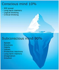 With Hypnosis we can directly communicate with the subconscious mind and offer it new beliefs and emotions habits and values associated with the presenting condition. Subconscious Mind Power, Leadership, Fitness Motivation, Hypnotherapy, Psychology Facts, Freud Psychology, Spiritual Psychology, Willpower, Emotional Intelligence