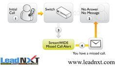 LeadNXT provides complete missed call solutions with missed call based apps development services, that helps to increase clients' business reach and to meet new leads for their business.