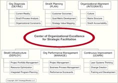 Sample strategic planning and deployment process