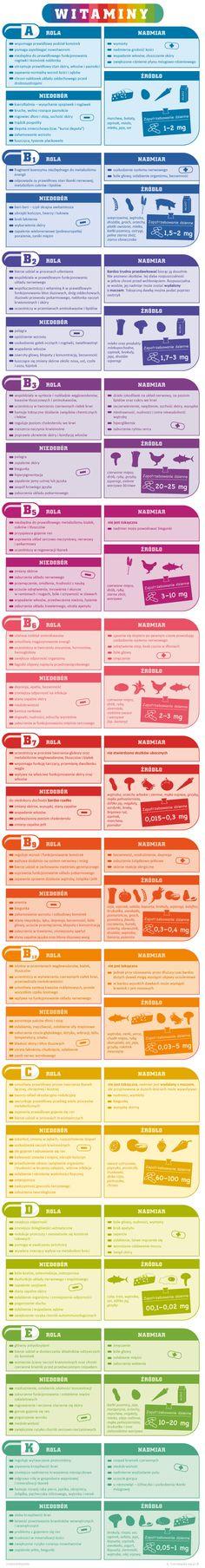 Vitamins information (PL)