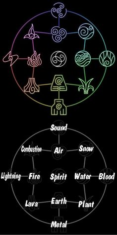 Avatar the Last Airbender/ The Legend of Korra: bending chart. Can I like be an earth bender please? Avatar Airbender, Avatar Aang, Avatar Tattoo, Element Tattoo, Harmony Tattoo, Snow Lightning, The Legend Of Korra, Team Avatar, Air Bender