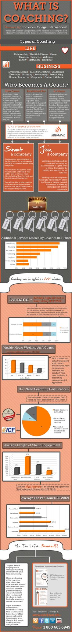 Infographic from Erickson College: What Is Life & Business Coaching? Who becomes a coach? And more...