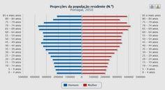 projecções da população residente em portugal - Google Search