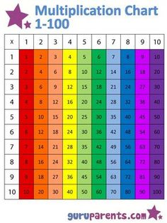 Excellent Colorful Multiplication Chart Much Better To Have It In