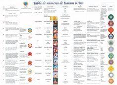 Las 14 mejores imágenes de Numerologia tantrica ...