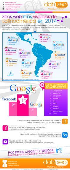 Las webs más visitadas de Latinoamérica #infografia #infographic #internet