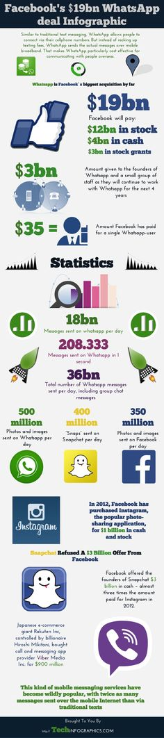 Facebook Splashed The Cash - Facts And Numbers Behind The What'sApp Deal - Infographic - The Main Street Analyst