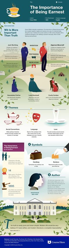 This @CourseHero infographic on The Importance of Being Earnest is both visually stunning and informative!
