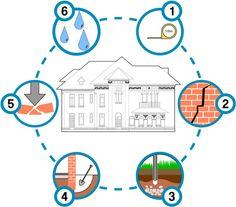 Pentru o consolidare trebuie să cunoaștem clădirea cât mai bine posibil Case