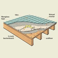 Don't lay tile over plywood – put in ¼-inch backerboard or a DITRA flexible underlayment to help prevent cracks in tile by evenly distributing the weight they carry.