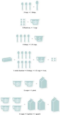 Kitchen Math - if only we had memorized THIS math in school! by leola