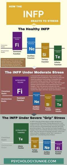 Happens When An INFP Experiences Stress? A New Infographic! Find out how the INFP responds to stress by looking at their cognitive functions!Find out how the INFP responds to stress by looking at their cognitive functions! Briggs Personality Test, Personality Psychology, Psychology Facts, Personality Disorder, Personality Chart, Cognitive Functions Mbti, Personalidad Infp, Journaling, Mental Health