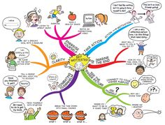A great mind-map on motivation
