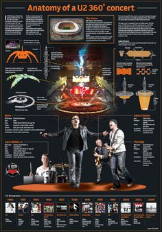 u2, infographic, u2 concert, concert, bono,