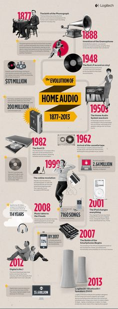 From Phonographs to Wireless Speakers: A Peek at the Evolution of Home Audio In celebration of our recently announced Logitech® Bluetooth® Speakers we created an infographic that takes a look at the journey of the devices we use to listen and share o The Journey, Audio In, Bluetooth Speakers, Evolution, Timeline Design, Key Dates, How To Create Infographics, Phonograph, Science