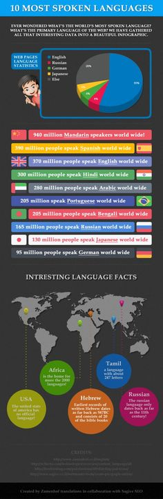 Modern Languages: Ten Most Spoken Languages of The World #Infographics