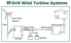 Google Image Result for http://www.energor.com/Images/off_grid_wind_turbine_.jpg