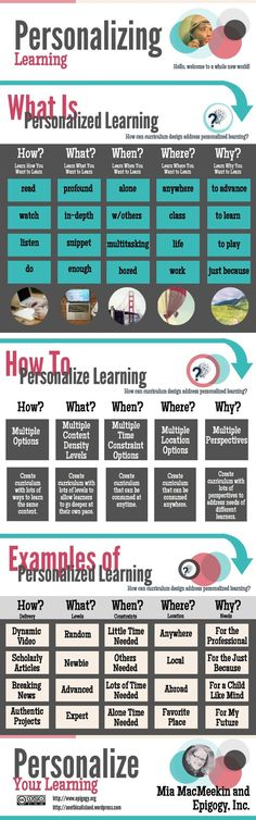 Some of the things we think about when designing personalized learning curriculum. What else do you think about? ~Mia