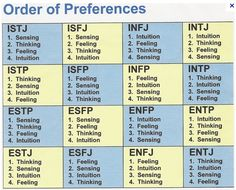 ... the Test! What Are YOUR Briggs Myers Personality Test Letters? More