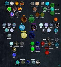 Muitos elementos