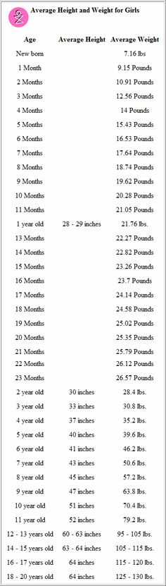 Height Weight Chart for Girls - according to this, T. (4.5 yrs) is as tall as a 6.5 year old, and about the right weight for her age. C. (2.5 yrs) weighs as much as a 4 year old, and is about as tall as a 3.5 year old...lol.