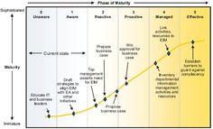 Data governance maturity models: Gartner