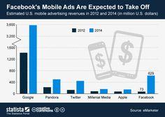 Expectativas de publicidad móvil para 2014 #infografia #infographic #internet #marketing