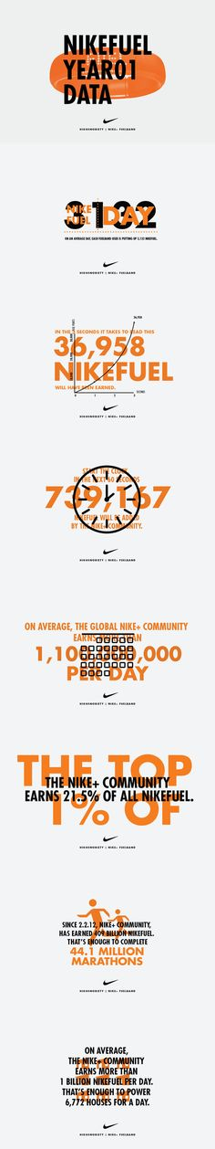 Incredible information design from NIKE!  Nike+ FuelBand 1 Year Anniversary: The Data – Infographics by Highsnobiety