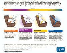 USING THE CORRECT CAR SEAT OR BOOSTER SEAT CAN BE A LIFESAVER.