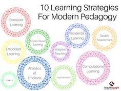 10 Innovative Learning Strategies For Modern Pedagogy | Instructional Coaching, Instructional Strategies, Instructional Design, Instructional Technology, Teaching Skills, Teaching Activities, Teaching Strategies, Pedagogical Strategies, Adult Learning Theory